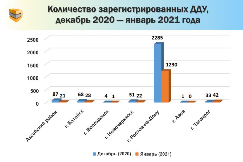 Январь ознаменовался спадом спроса на рынке первичной недвижимости Ростова
