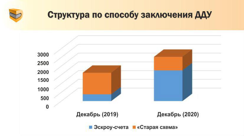 Ажиотажный спрос на квартиры в новостройках Ростова снизился в декабре