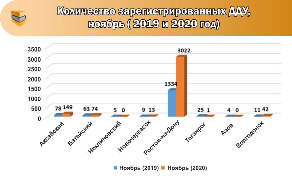 Рекордное количество сделок по покупке квартир в новостройках зарегистрировано на Дону - фото 2