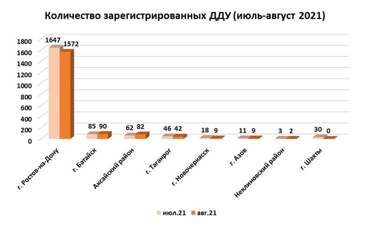 На Дону в августе спрос на новостройки простимулировала льготная ипотека